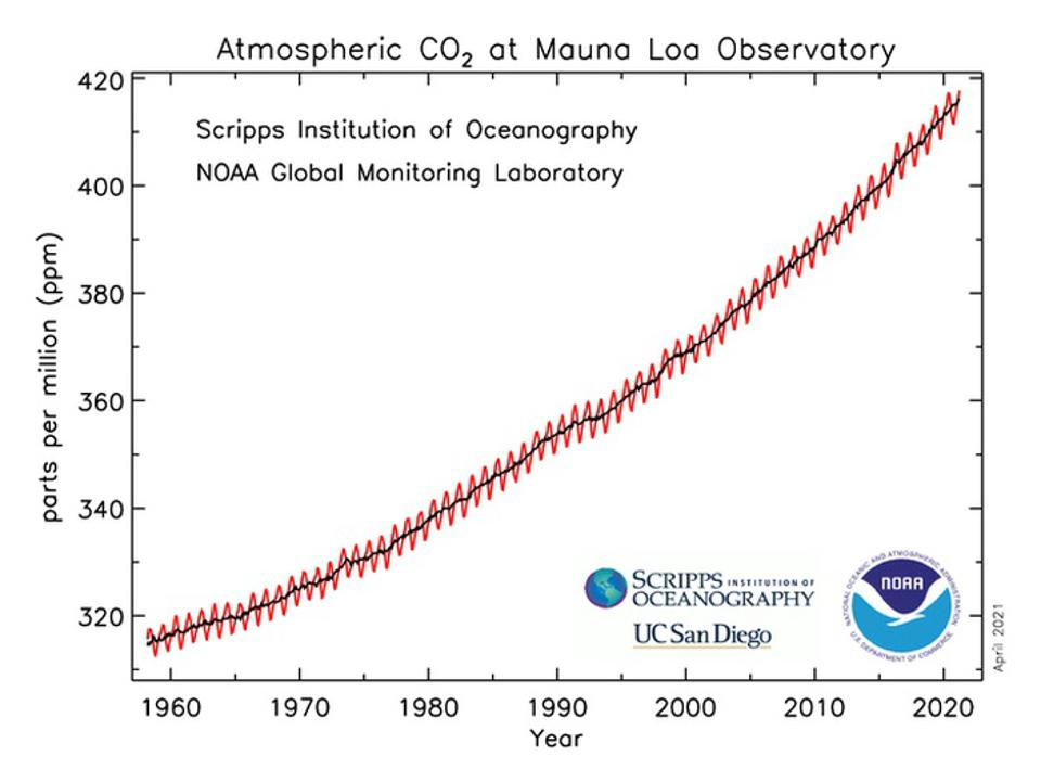 Monthly average of carbon-dioxide concentration at Mauna Loa Observatory.