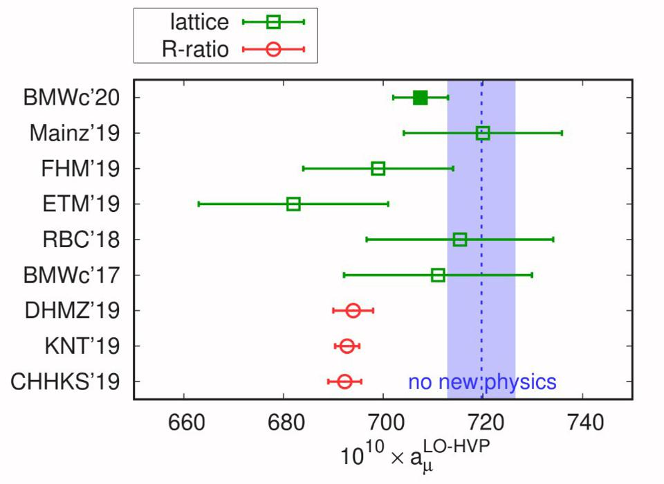 R-ratio vs. lattice QCD methods of calculating the muon's anomalous magnetic moment.