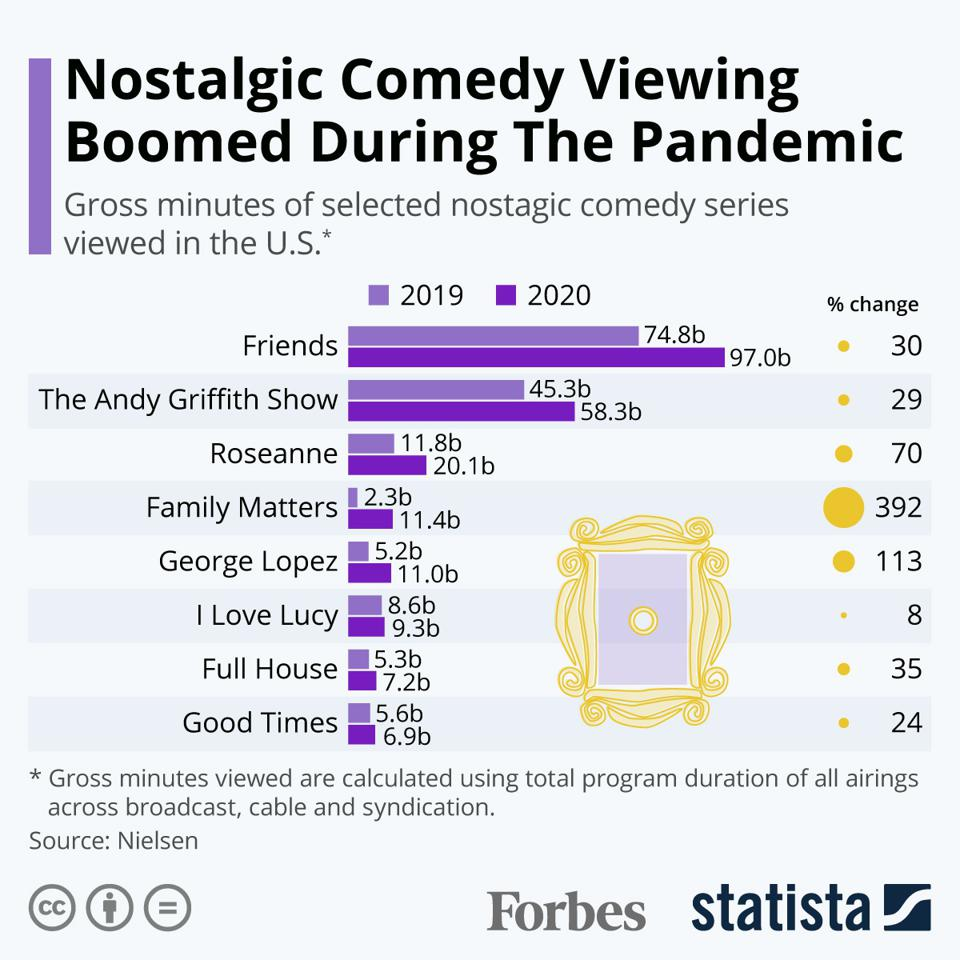 Nostalgic Comedy Viewing Boomed During The Pandemic