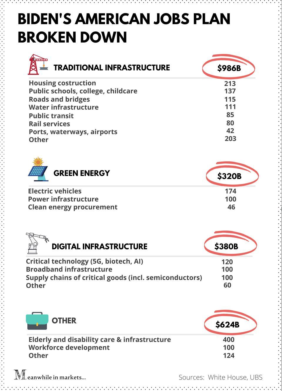 Infograafik: Ameerika töökohtade plaan jaotatud