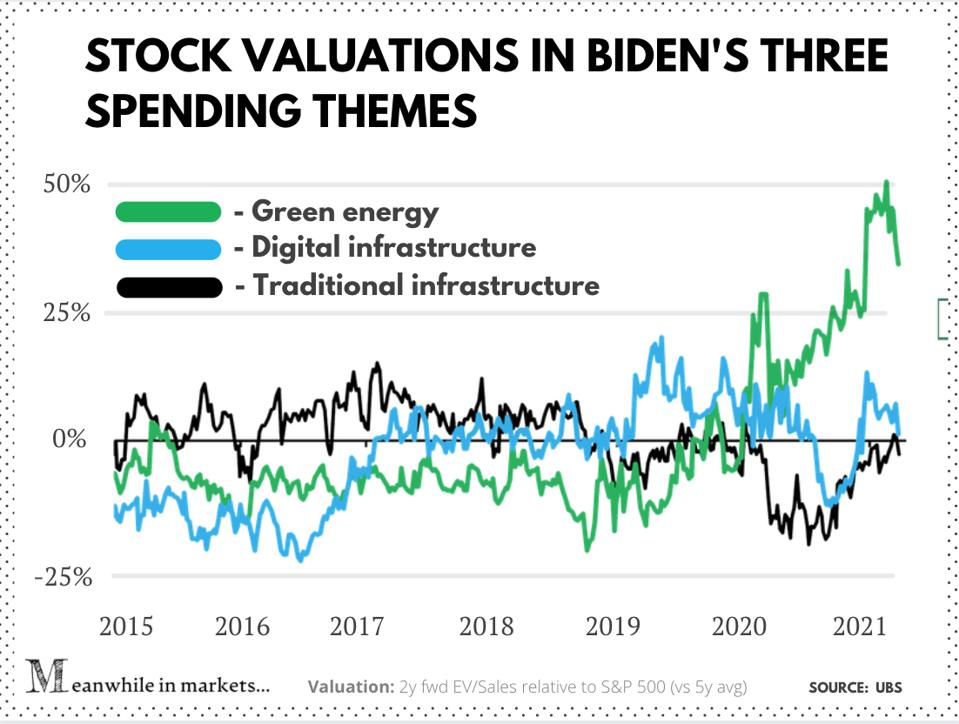 Valuations of stocks tied to Biden's spending themes
