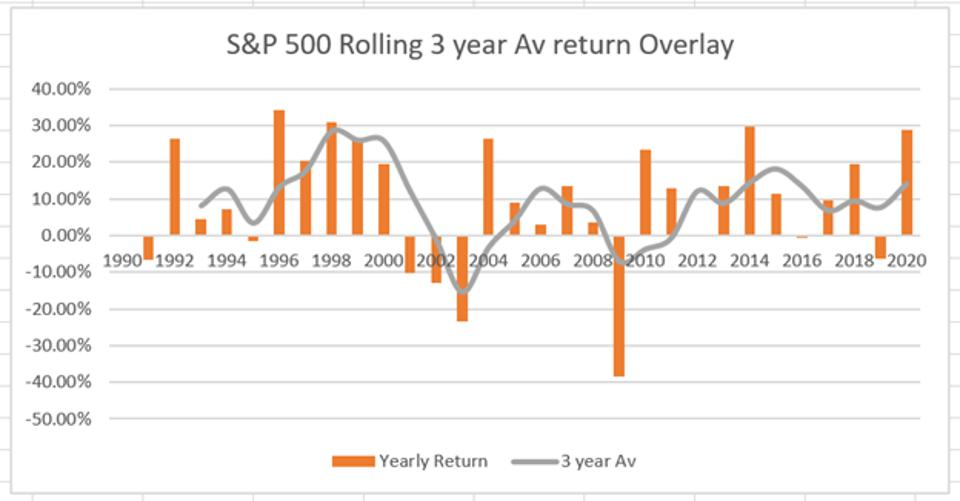 S&P 500 Rolling 3 Year Average Return Overlay
