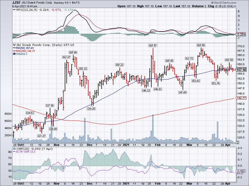 Simple moving average of J & J Snack Foods Corp (JJSF)