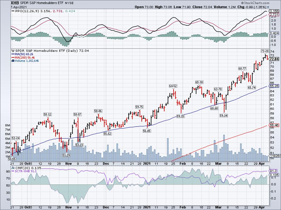 Simple moving average of SPDR S&P Homebuilders ETF (XHB)