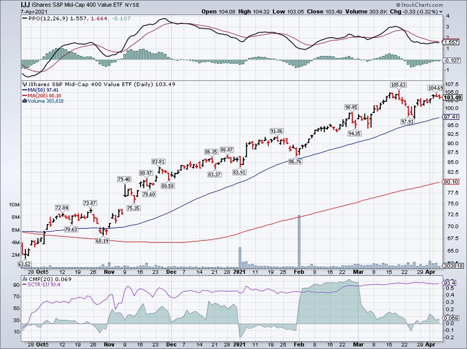 Simple moving average of iShares S&P Mid-Cap 400 Value ETF (IJJ)
