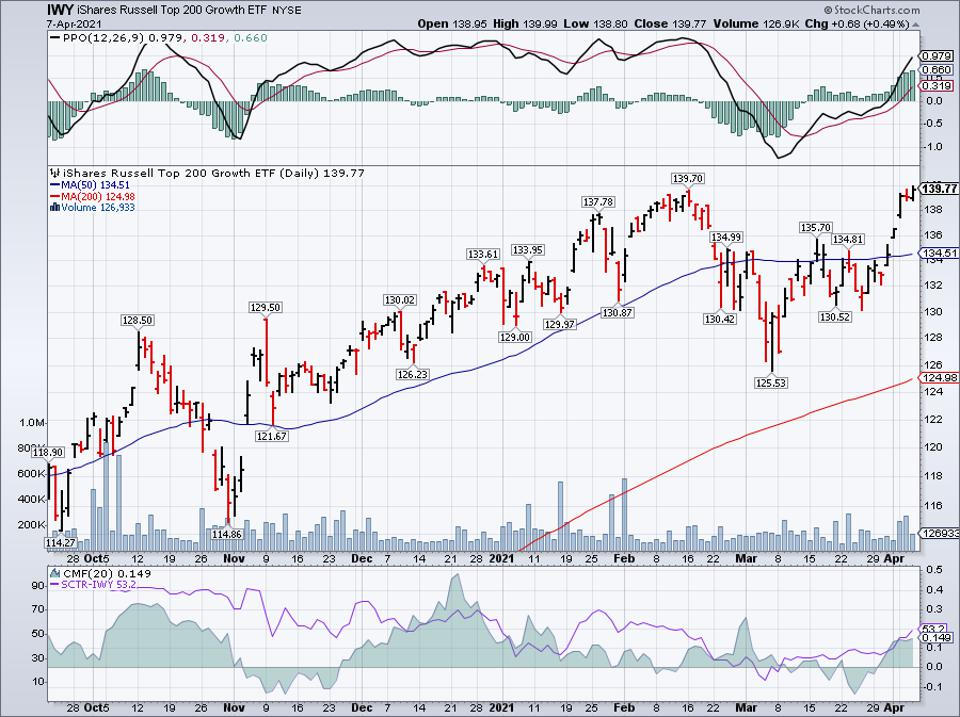 Simple moving average of iShares Russell Top 200 Growth ETF (IWY)