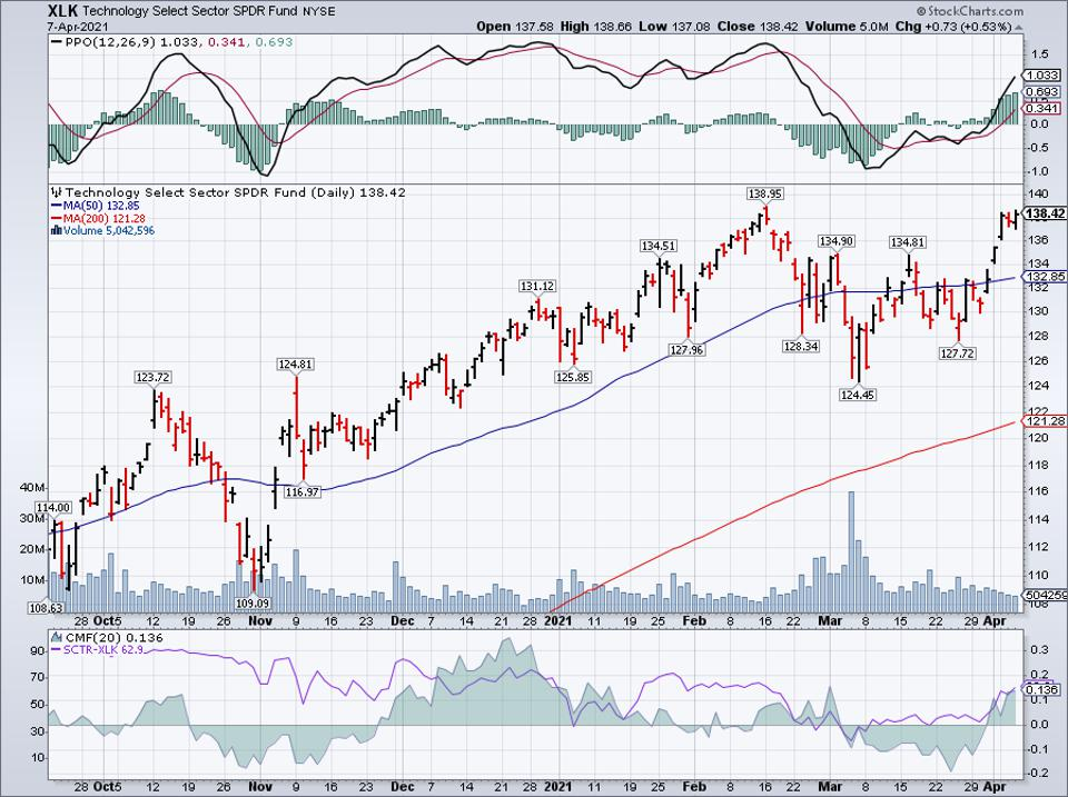 Simple moving average of Technology Select Sector SPDR Fund (XLK)