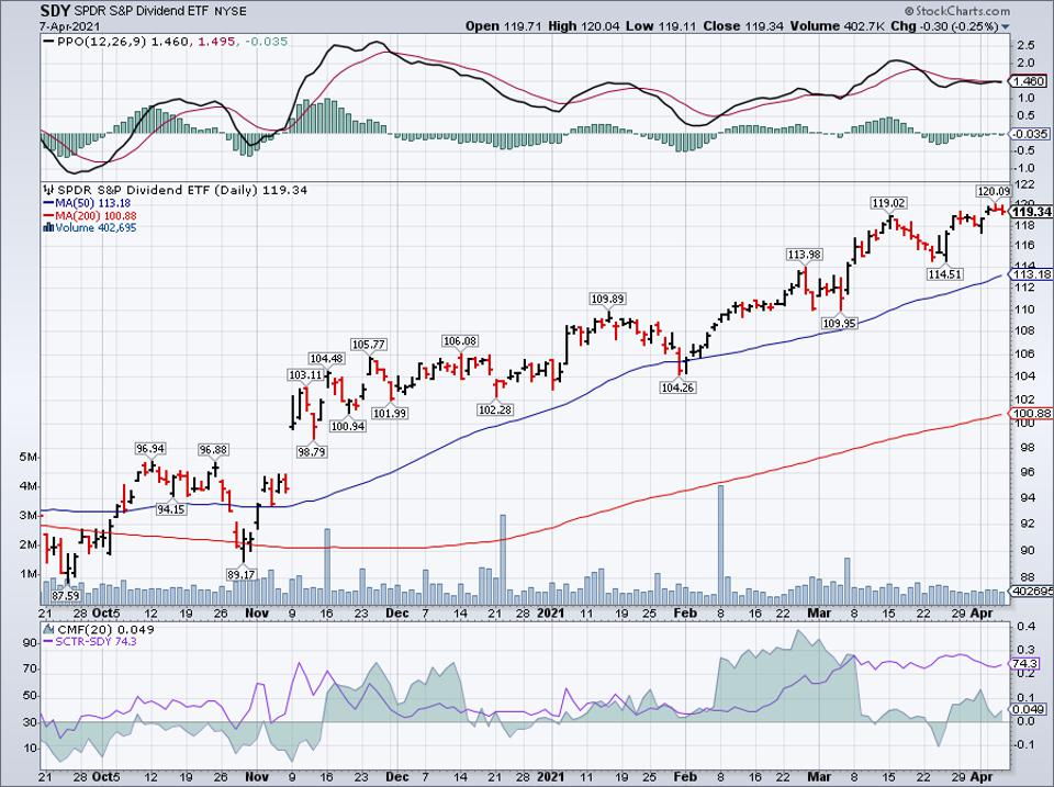 Simple moving average of SPDR S&P Dividend ETF (SDY)