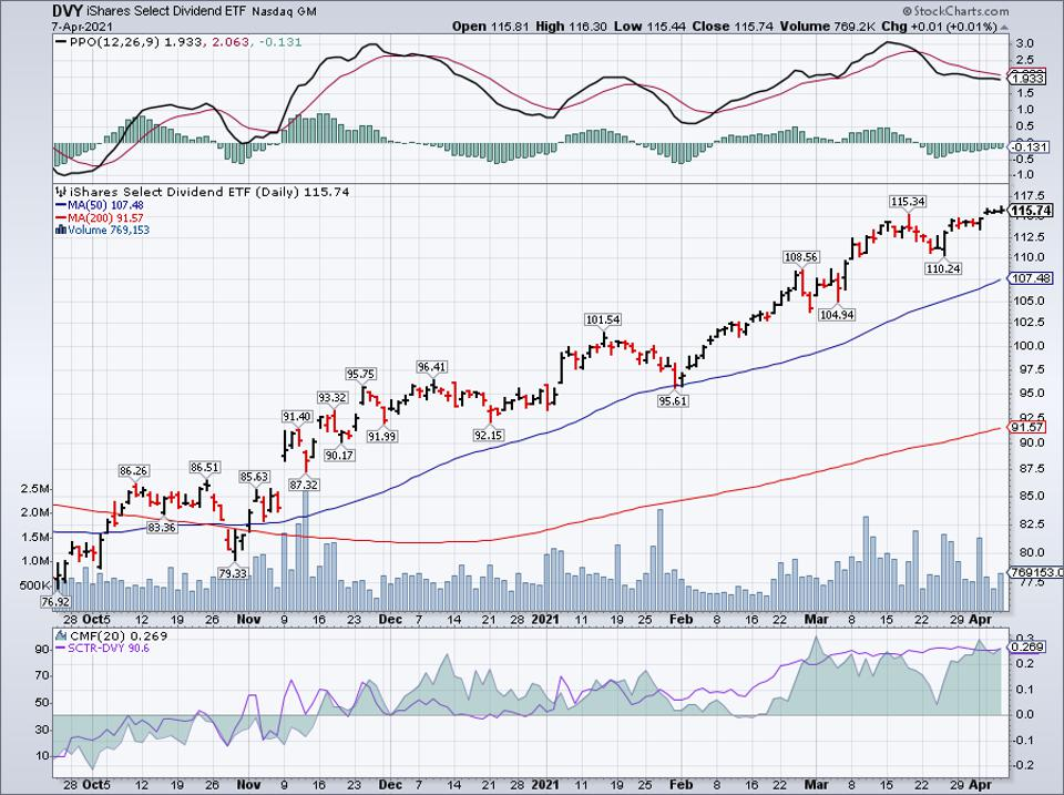 Simple moving average of iShares Select Dividend ETF (DVY)