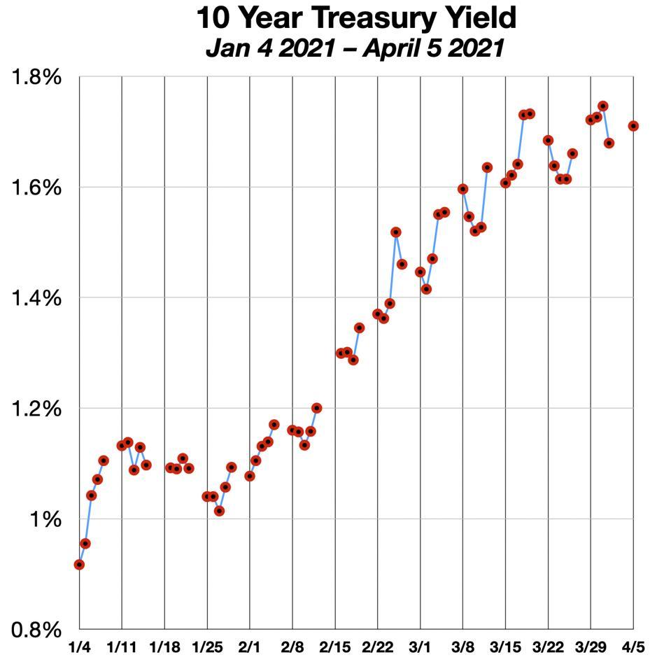 Treasury Yields Jan 2021-April 2021