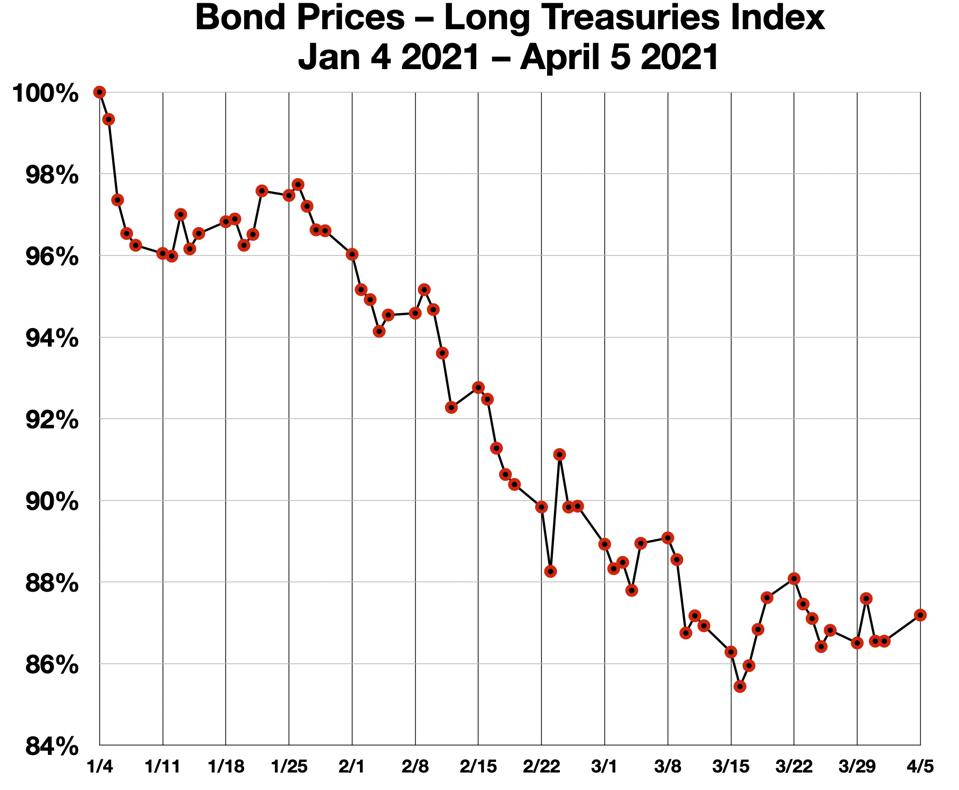 Treasury Bond Prices Jan 1 2021-April 5 2021