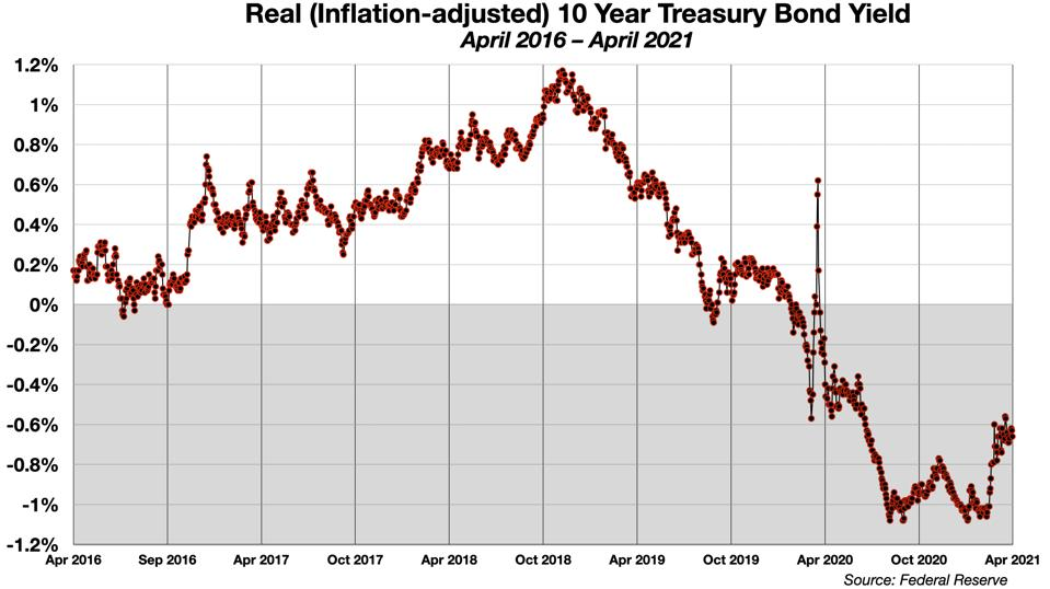 Real (Inflation-Adjusted) 10-Year Treasury Bond Yields