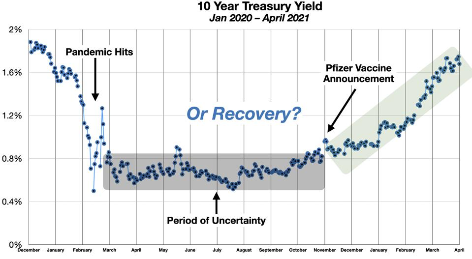 Treasury Yields Jan 2020-April 2021