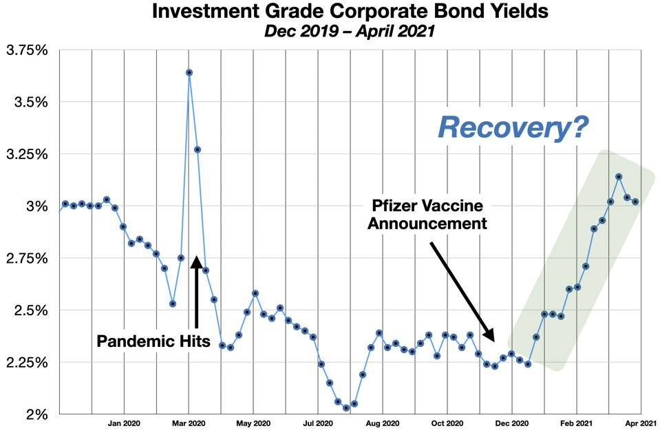 Investment Grade Corporate Bond Yields