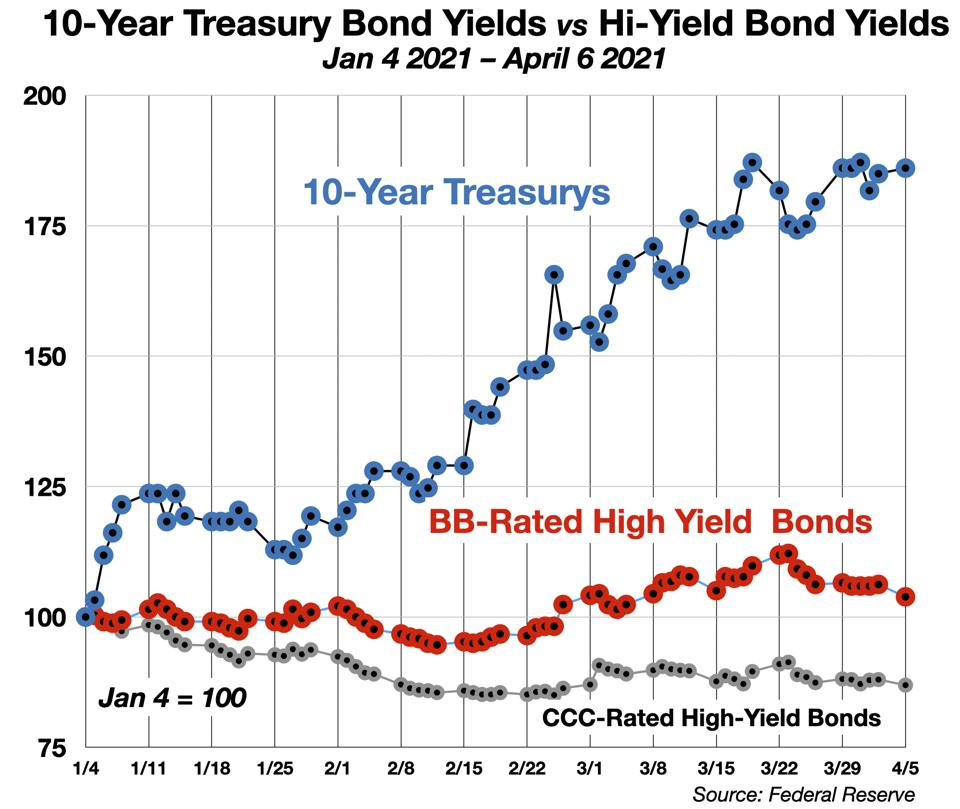 10-Year Treasurys vs Hi-Yield Bonds