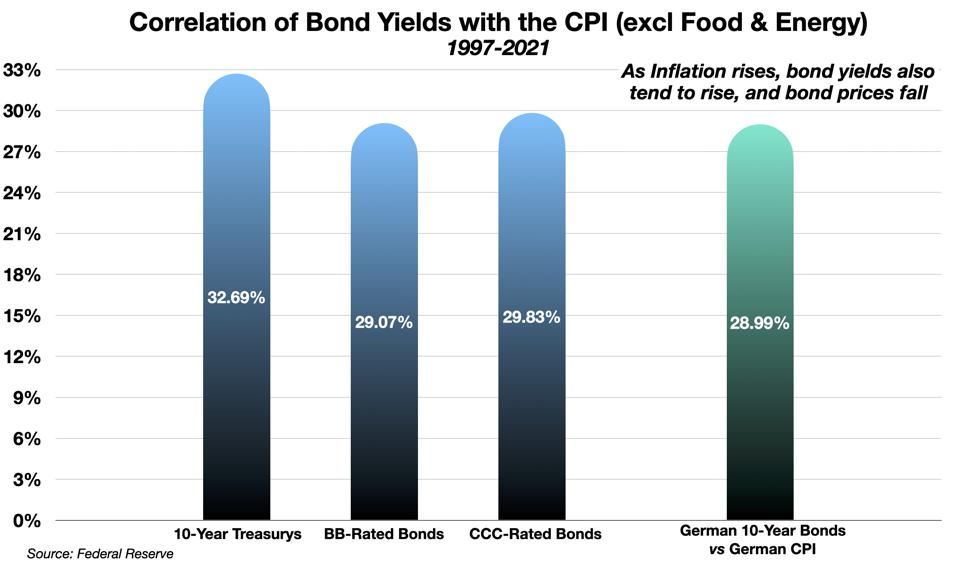 Correlation of Bond Yields with the CPI (excl Food & Energy)