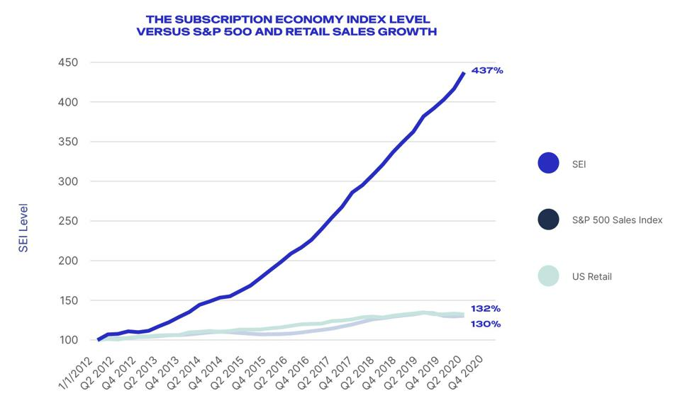 Growth of the subscription economy, according to Zuora