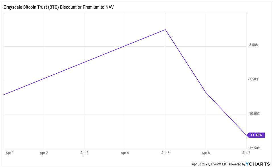 GBTC's premium fell further since the public unveiling of its ETF plan