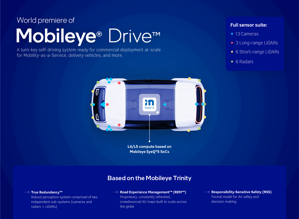 Mobileye will be providing the automated driving system used by Udelv in its new Transporter delivery vehicle
