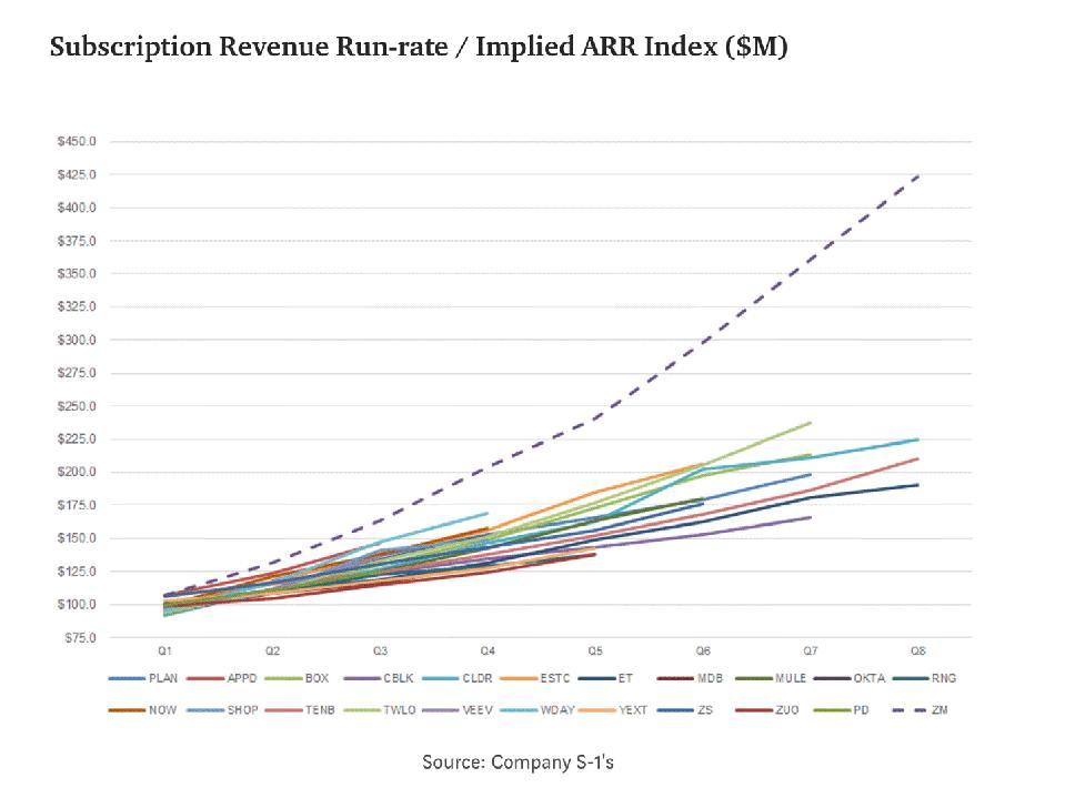 subscription revenue run-rate