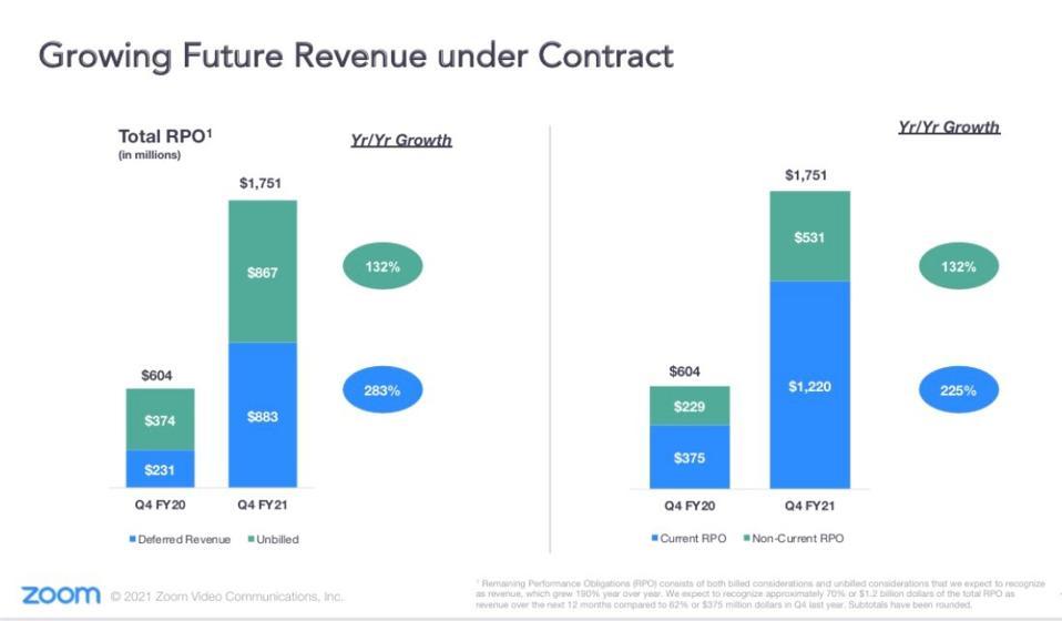 zoom growing future revenue