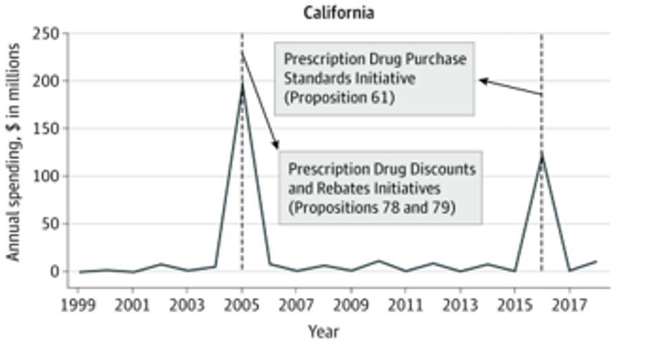 Graph depicting pharmaceutical lobbying in California spiking twice in reaction to pending legislation.