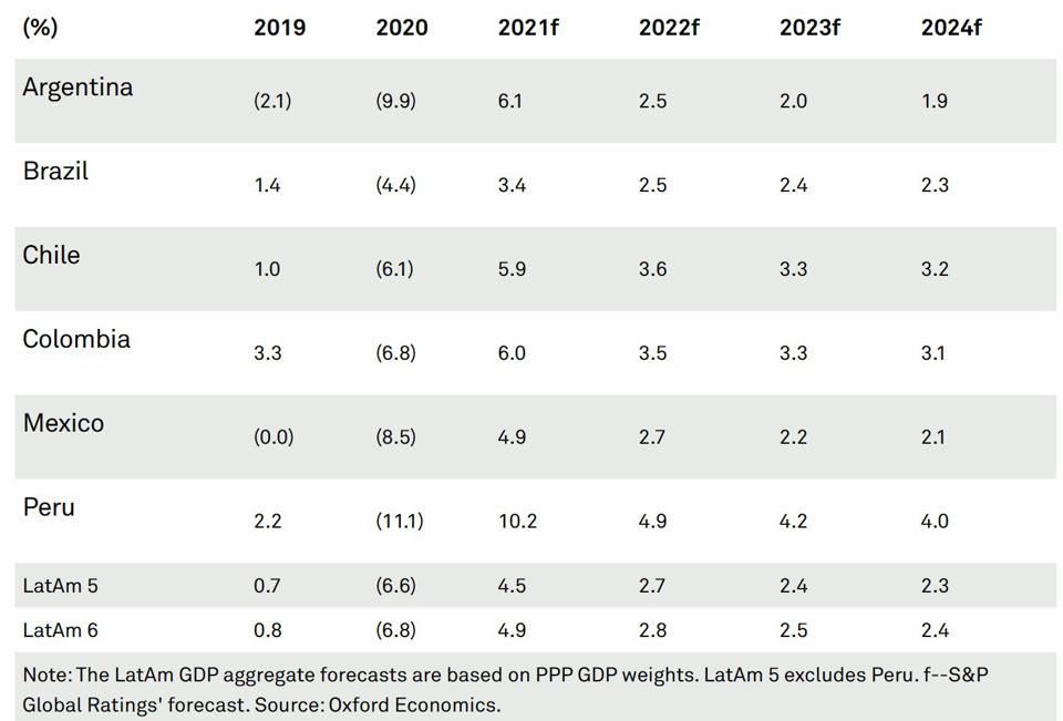 Latin America: GDP Growth and S&P Global Forecasts