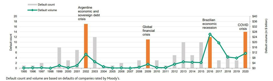 COVID crisis defaults exceeded the spike during the 2009 global financial crisis