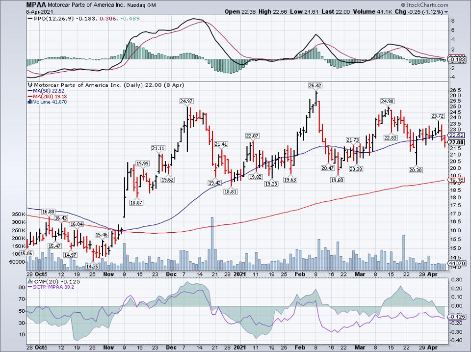 Simple moving average of Motorcar Parts Of Amer Inc (MPAA)