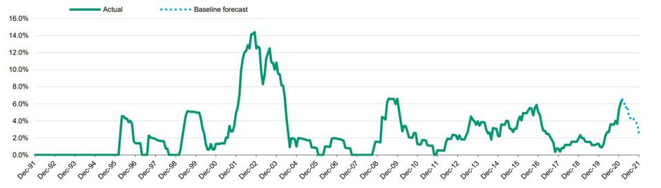 Trailing 12-month speculative-grade default rate