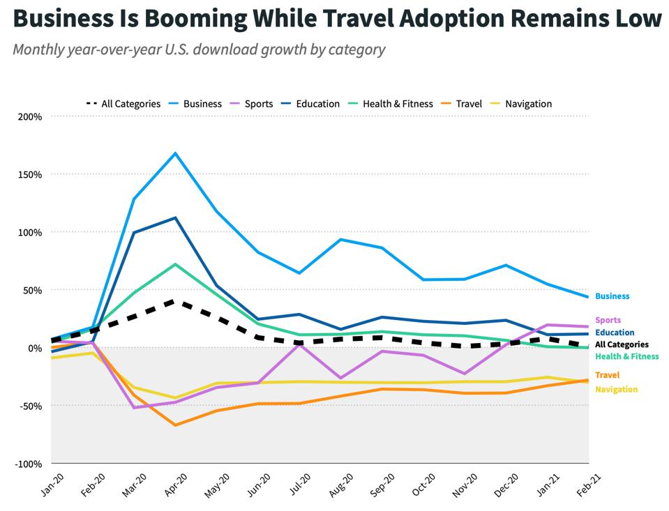 Data from Sensor Tower COVID-19's App Impact: One Year Later Report shows that business apps are booming while travel remains low.