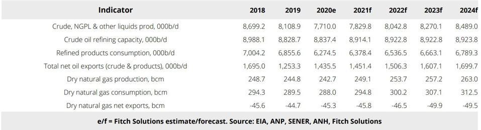 Latin America - Key Oil & Gas Sector Data (2018-2024)