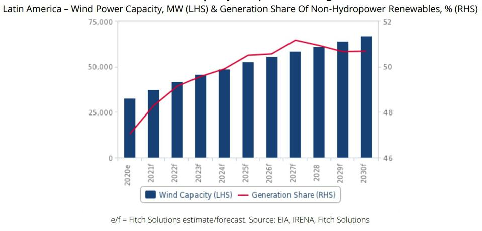 Wind Power Capacity To Expand In The Region