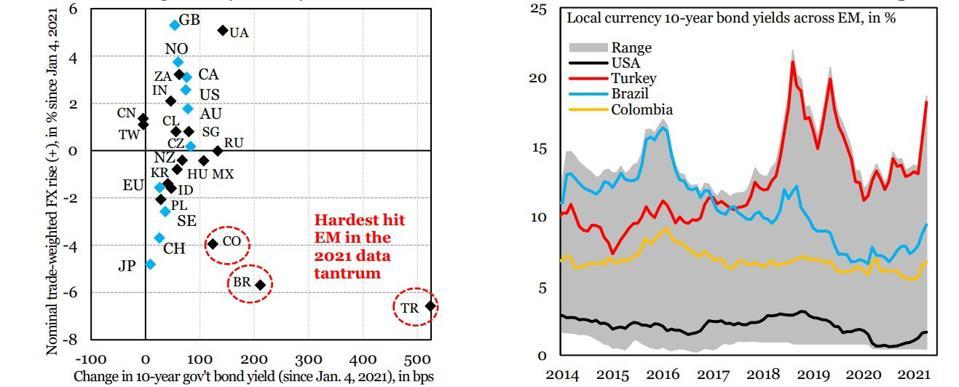 Long-term U.S. Treasury yield