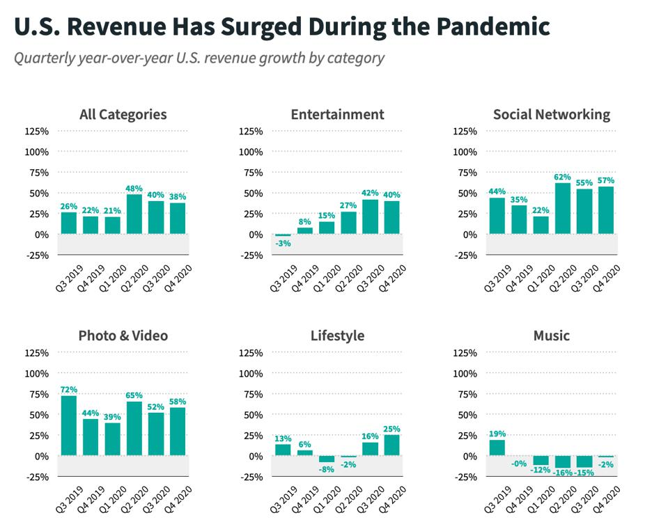 Data from Sensor Tower COVID-19's Impact on Apps: One Year Later Report shows App revenue surged during the Pandemic.