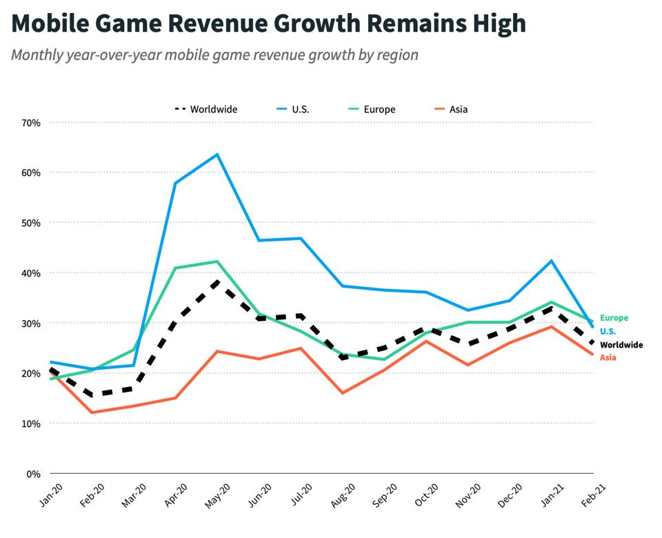 Data from Sensor Tower COVID-19's Impact on Apps: One Year Later report shows Mobile Game revenue growth remains high.
