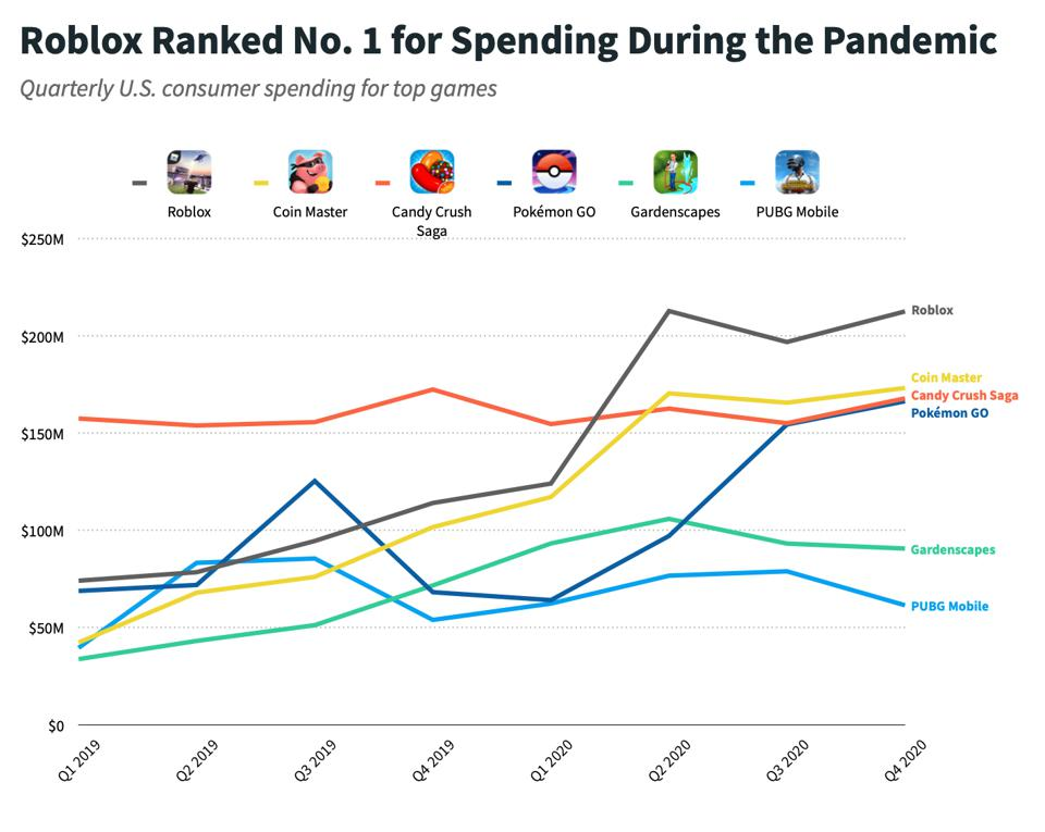 Data from Sensor Tower COVID-10's Impact on Apps: One Year Later report shows Roblox ranked number one for spending during the Pandemic.