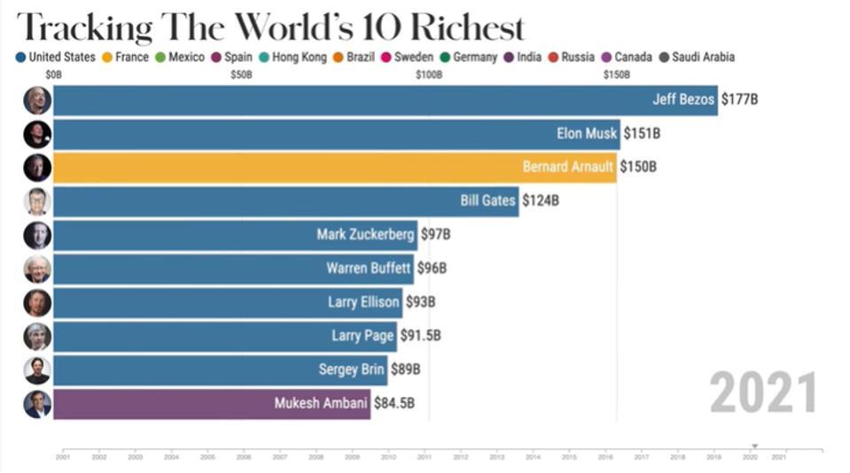 The world's richest.