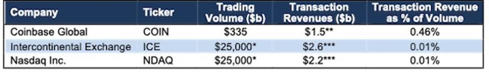 COIN Transaction Revenue Percent Of Volume Vs ICE & NDAQ 1Q21
