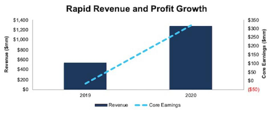 COIN Revenue And Core Earnings