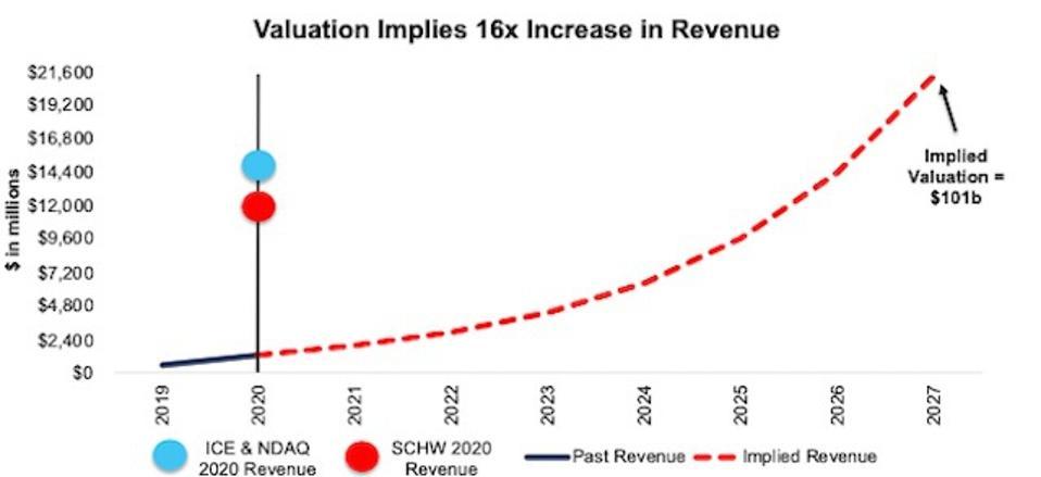 COIN DCF Implied Revenue