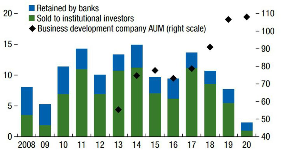 US Middle-Market Loan Issuance and Business Development Company Assets (Billions of US dollars)
