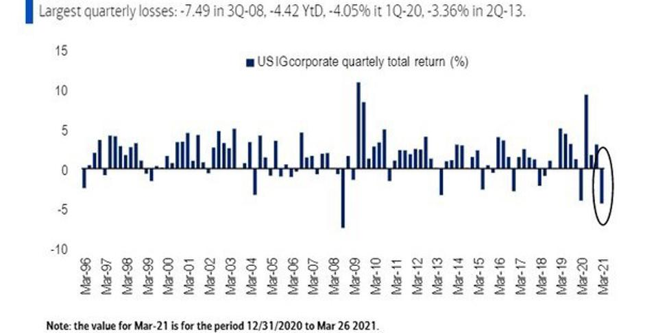 YTD U.S. IG Corporate Total Return Loss Would Be The Second Largest On Record since 3Q-2008