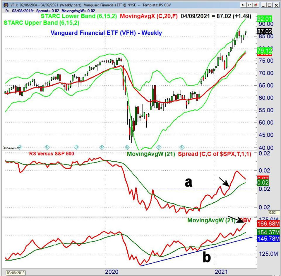 Vanguard Financial ETF (VFH)