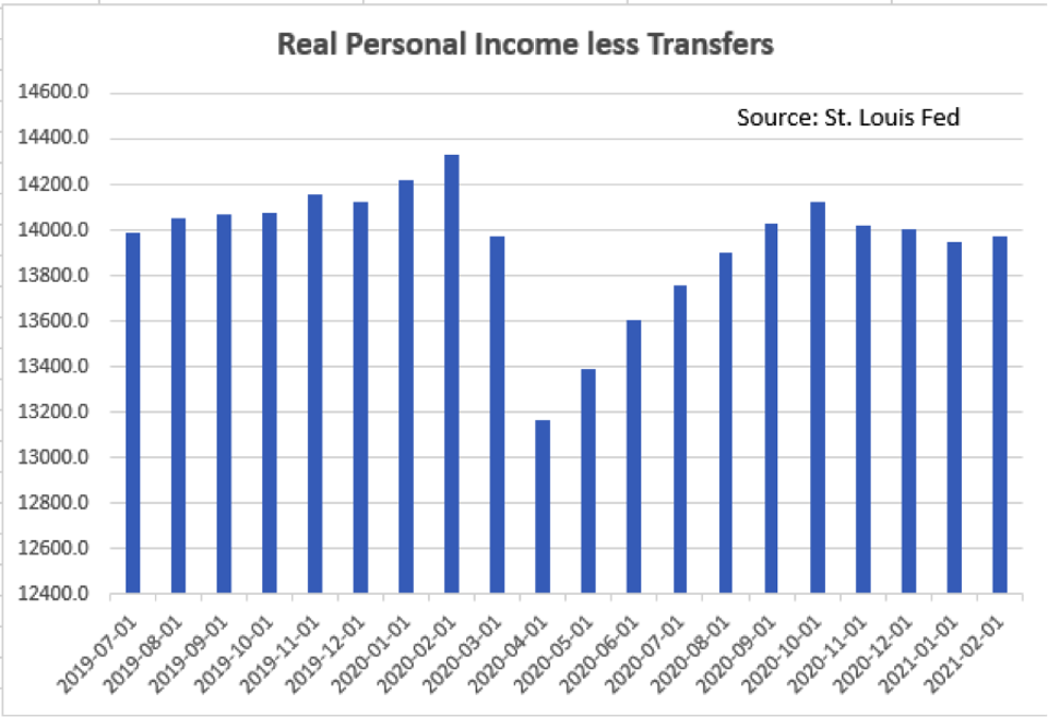 The Chart shows Real Personal Income excluding transfer payments.