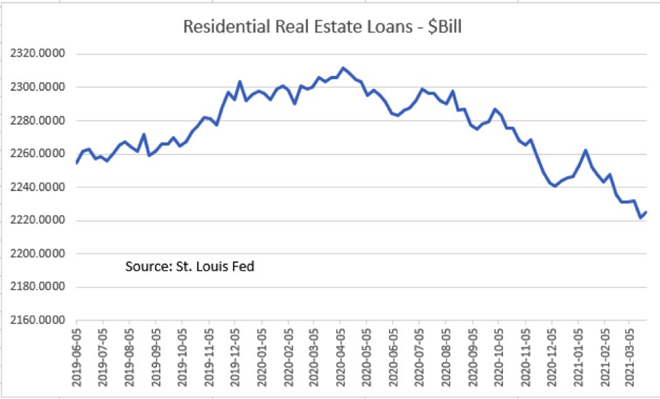 mortgage applications have fallen five weeks in a row and are at a 14 month low
