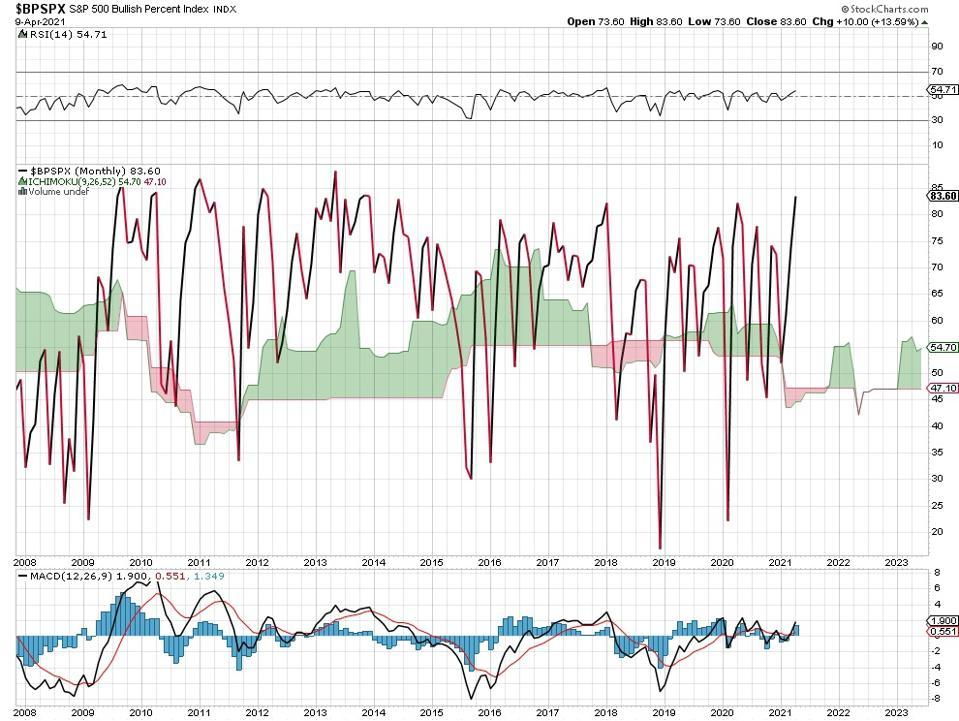 stocks chart