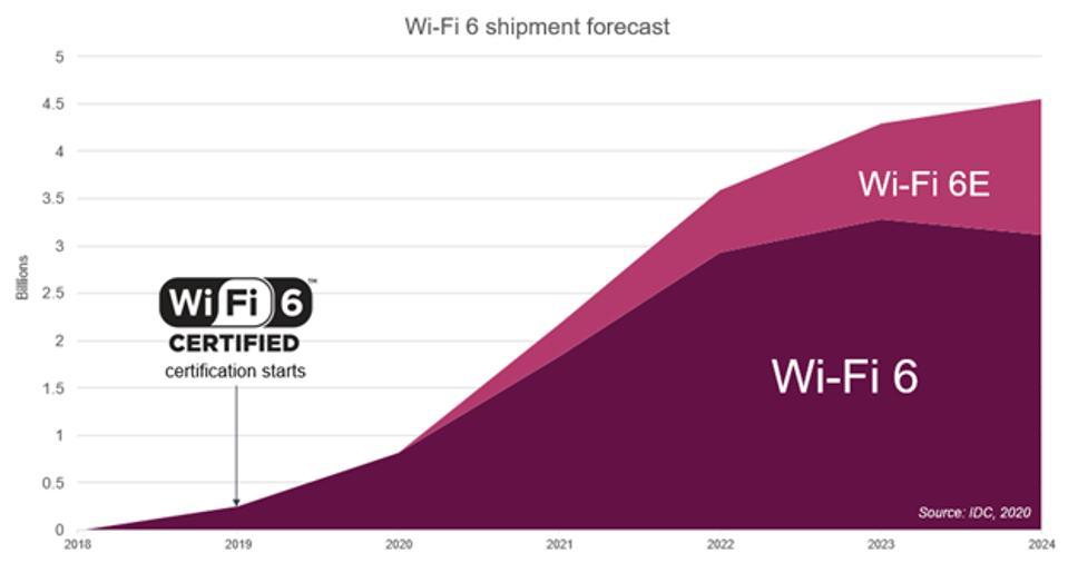 Wi-Fi 6/6E adoption chart