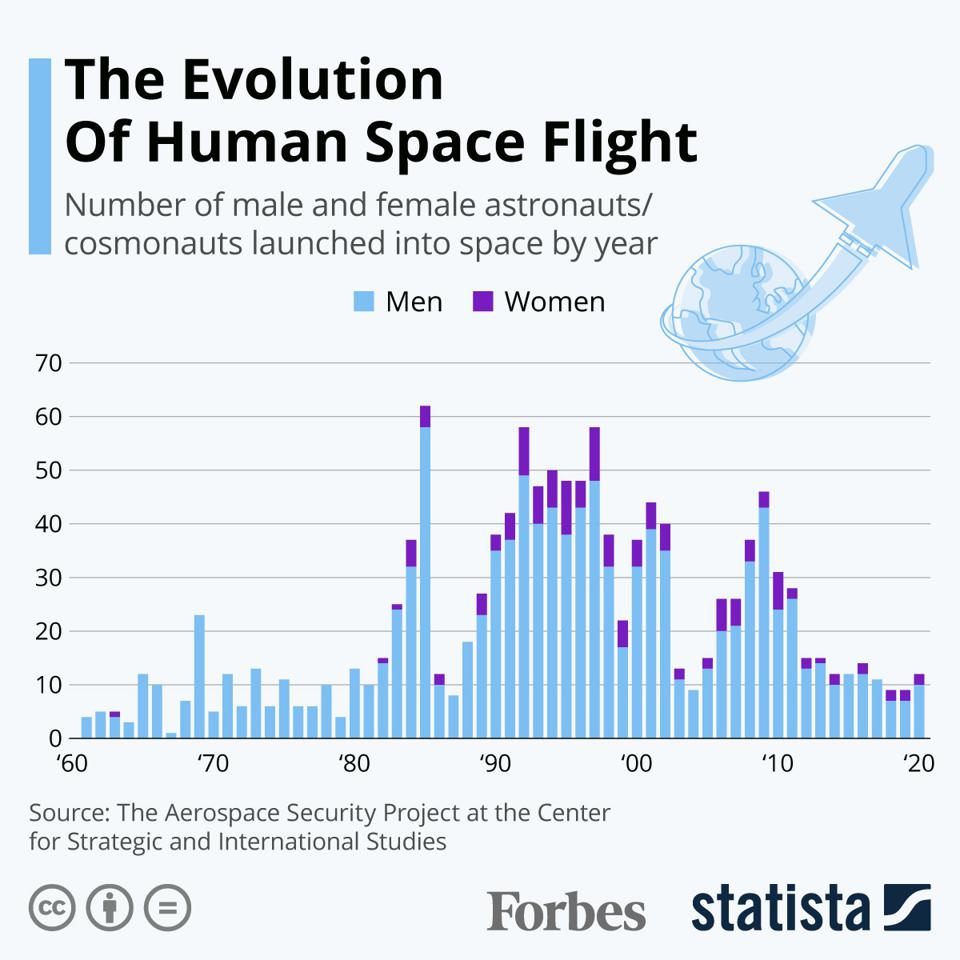The Evolution Of Human Space Flgiht