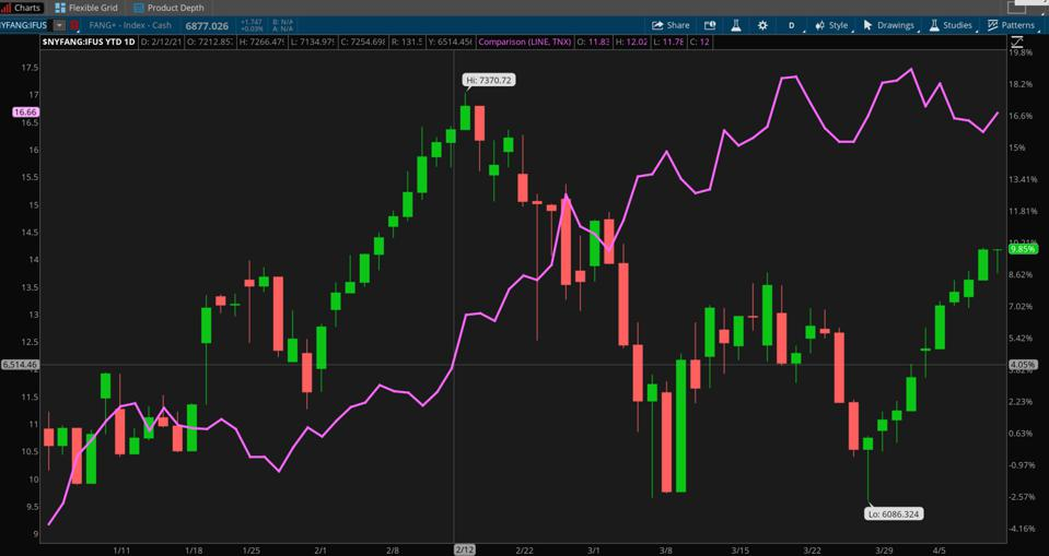 Data sources: NYSE, Cboe Global Markets. Chart source: The thinkorswim® platform.